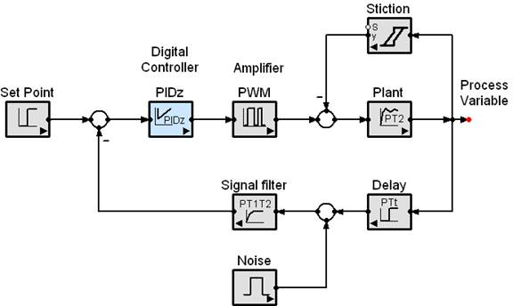 This figure shows a realistic control system engineering example with some of the special functions available in the SimApp modeling system.